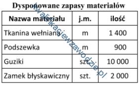 a30_zapasy