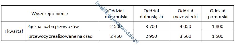 a31_tabela17