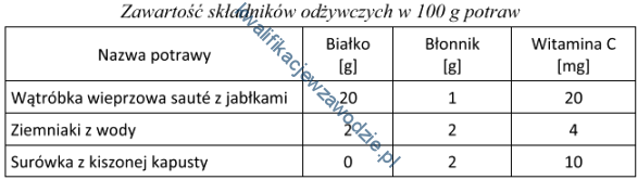 tabela zawartości białka