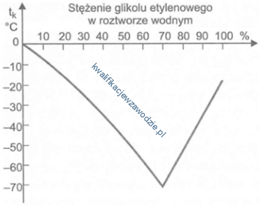m42_wykres