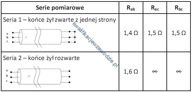e8_pomiary