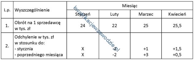 a22_tabela5