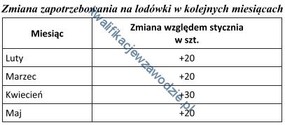 a22_analiza