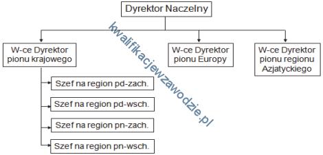 a32_schemat