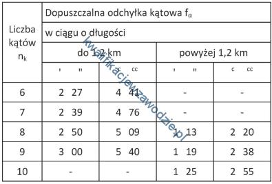 b34_tabela2