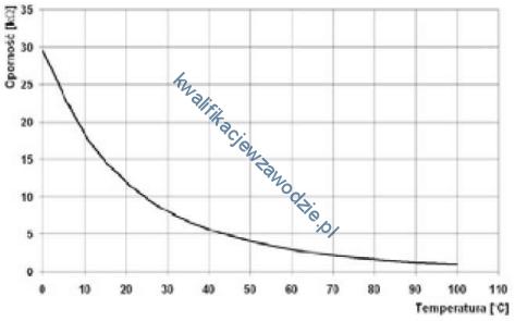 m12_wykres
