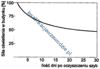 r11_wykres