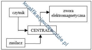 z3_schemat