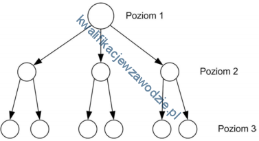 e16_synchronizacja
