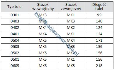 m17_tabela2