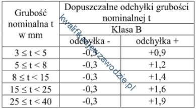 m22_tabela4