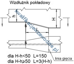m22_wzdluznik2