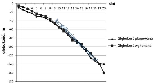 m34_wykres
