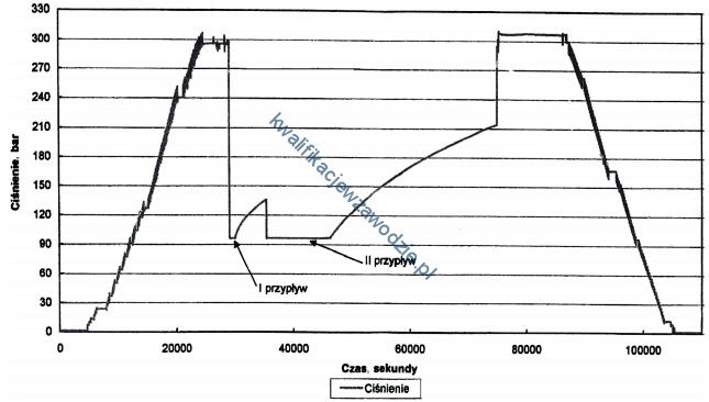 m34_wykres14