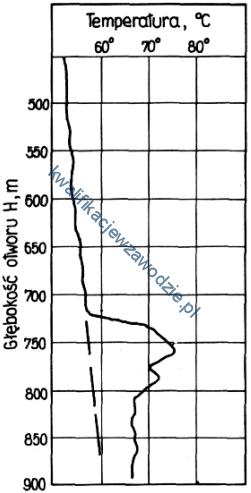 m34_wykres2