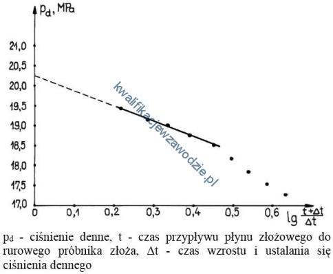m34_wykres3