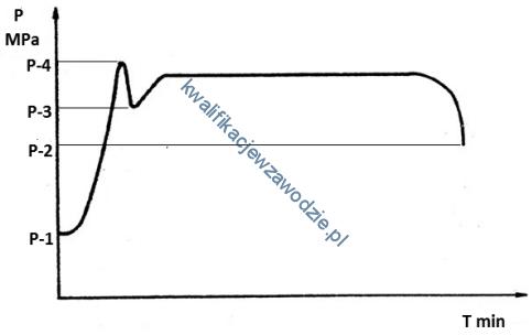 m34_wykres5