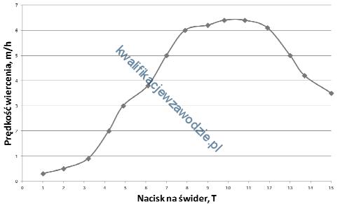 m34_wykres7