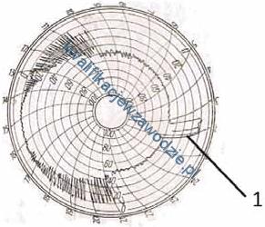 m34_wykres9