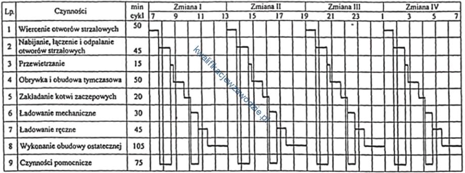 m39_harmonogram3