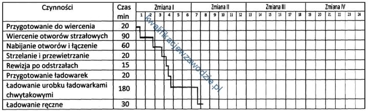 m39_harmonogram4