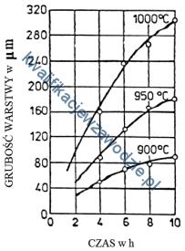 m7_wykres