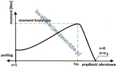 e7_wykres