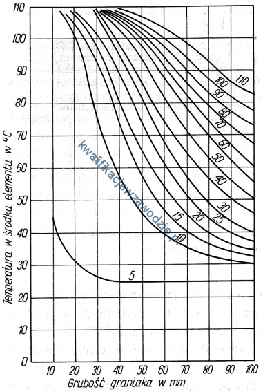 a13_wykres