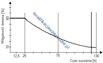 a50_wykres