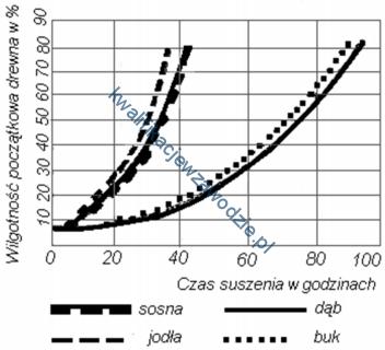 a50_wykres2