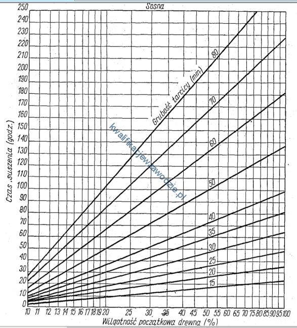a50_wykres3