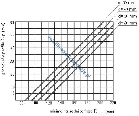 a50_wykres4