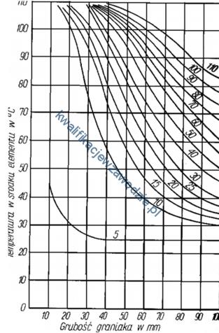 a50_wykres5