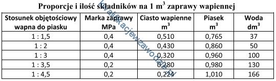 b18_tabela12