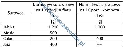 t15_normatywy