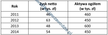 a35_tabela29