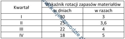 a35_tabela31