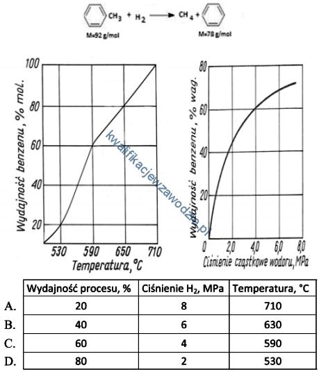 a56_wykresy