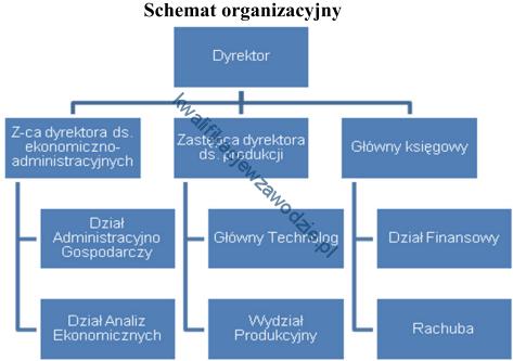 a64_schemat