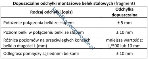 b20_tabela