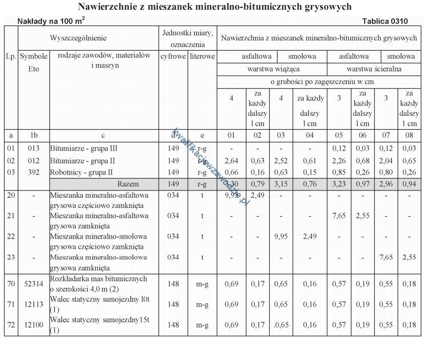 b2_tabela16