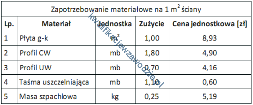 b5_tabela15