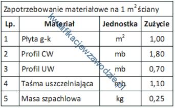 b5_tabela16