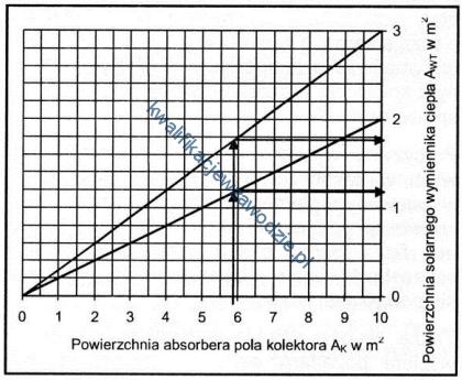 b21_wykresy3