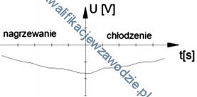 b22_wykres
