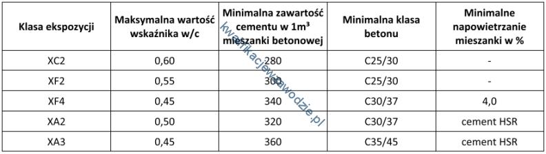 b29_tabela