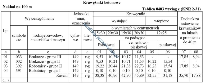 b30_tabela32