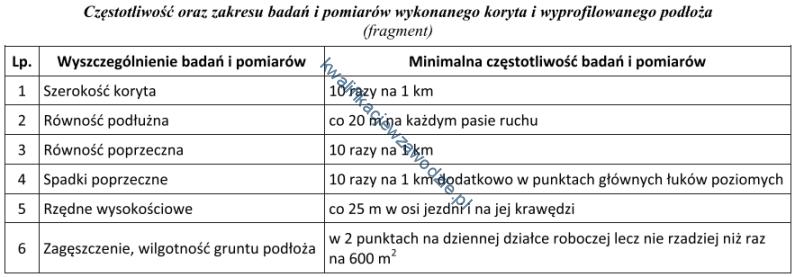 b32_tabela3