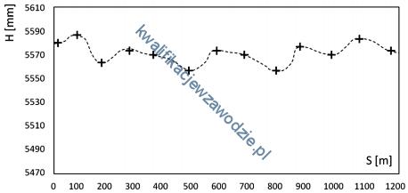 e25_wykres