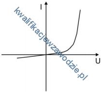 e5_wykres3